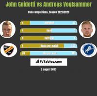 John Guidetti vs Andreas Voglsammer h2h player stats