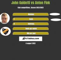 John Guidetti vs Anton Fink h2h player stats