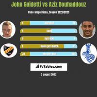 John Guidetti vs Aziz Bouhaddouz h2h player stats