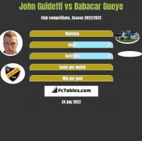 John Guidetti vs Babacar Gueye h2h player stats