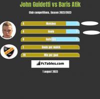 John Guidetti vs Baris Atik h2h player stats