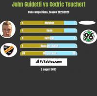 John Guidetti vs Cedric Teuchert h2h player stats