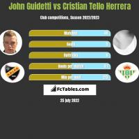 John Guidetti vs Cristian Tello Herrera h2h player stats