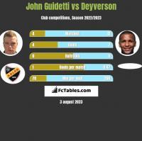 John Guidetti vs Deyverson h2h player stats