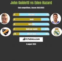 John Guidetti vs Eden Hazard h2h player stats