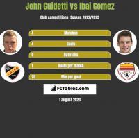 John Guidetti vs Ibai Gomez h2h player stats