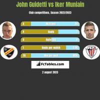 John Guidetti vs Iker Muniain h2h player stats