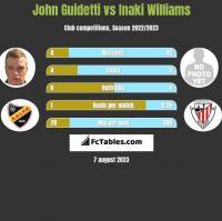 John Guidetti vs Inaki Williams h2h player stats