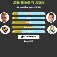 John Guidetti vs Joselu h2h player stats