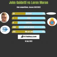 John Guidetti vs Loren Moron h2h player stats