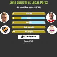 John Guidetti vs Lucas Perez h2h player stats