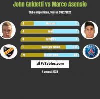 John Guidetti vs Marco Asensio h2h player stats