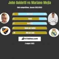 John Guidetti vs Mariano Mejia h2h player stats