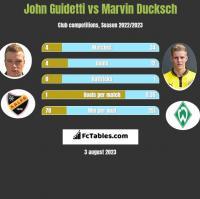 John Guidetti vs Marvin Ducksch h2h player stats