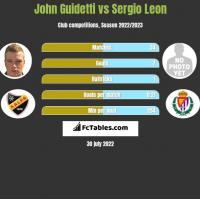John Guidetti vs Sergio Leon h2h player stats