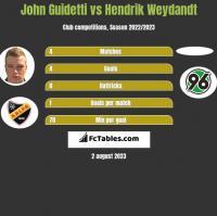 John Guidetti vs Hendrik Weydandt h2h player stats