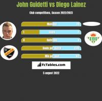 John Guidetti vs Diego Lainez h2h player stats