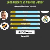 John Guidetti vs Vinicius Junior h2h player stats