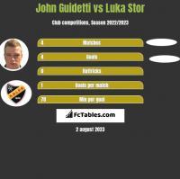 John Guidetti vs Luka Stor h2h player stats