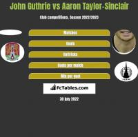 John Guthrie vs Aaron Taylor-Sinclair h2h player stats