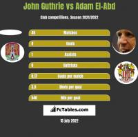 John Guthrie vs Adam El-Abd h2h player stats