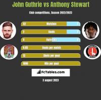 John Guthrie vs Anthony Stewart h2h player stats