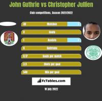 John Guthrie vs Christopher Jullien h2h player stats