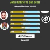 John Guthrie vs Dan Scarr h2h player stats