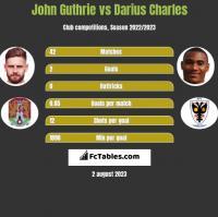 John Guthrie vs Darius Charles h2h player stats