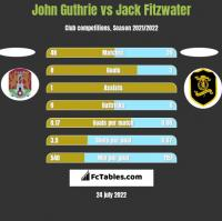 John Guthrie vs Jack Fitzwater h2h player stats