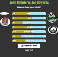 John Guthrie vs Joe Edwards h2h player stats