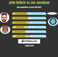 John Guthrie vs Joe Jacobson h2h player stats