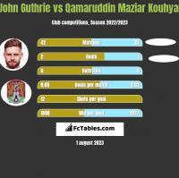 John Guthrie vs Qamaruddin Maziar Kouhyar h2h player stats