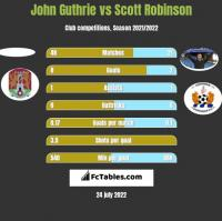 John Guthrie vs Scott Robinson h2h player stats