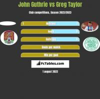 John Guthrie vs Greg Taylor h2h player stats
