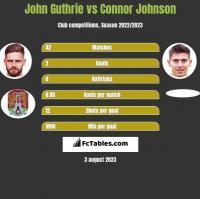 John Guthrie vs Connor Johnson h2h player stats