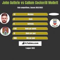 John Guthrie vs Callum Cockerill Mollett h2h player stats