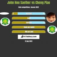 John Hou Saether vs Cheng Piao h2h player stats