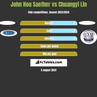 John Hou Saether vs Chuangyi Lin h2h player stats