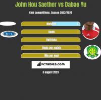 John Hou Saether vs Dabao Yu h2h player stats