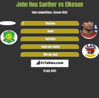 John Hou Saether vs Elkeson h2h player stats