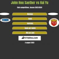 John Hou Saether vs Hai Yu h2h player stats