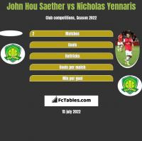 John Hou Saether vs Nicholas Yennaris h2h player stats