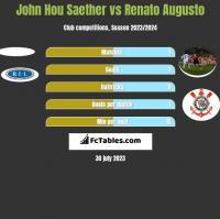 John Hou Saether vs Renato Augusto h2h player stats