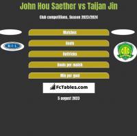 John Hou Saether vs Taijan Jin h2h player stats