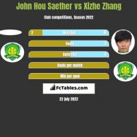 John Hou Saether vs Xizhe Zhang h2h player stats
