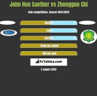 John Hou Saether vs Zhongguo Chi h2h player stats