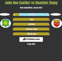John Hou Saether vs Huachen Zhang h2h player stats