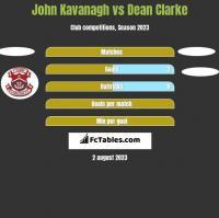 John Kavanagh vs Dean Clarke h2h player stats