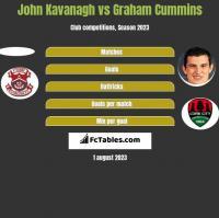 John Kavanagh vs Graham Cummins h2h player stats